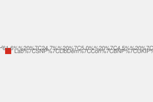 2010 General Election result in Glasgow East
